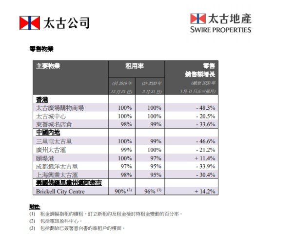 太古地产旗下商场一季度销售暴跌 最高跌幅达48.3%