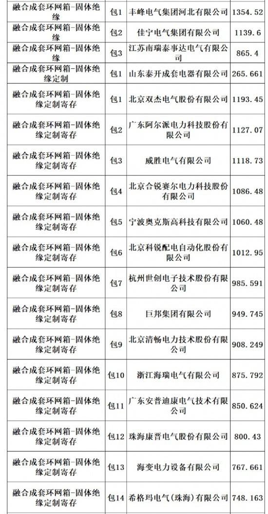 4家温州乐清固体柜生产企业中标山西国网3732万