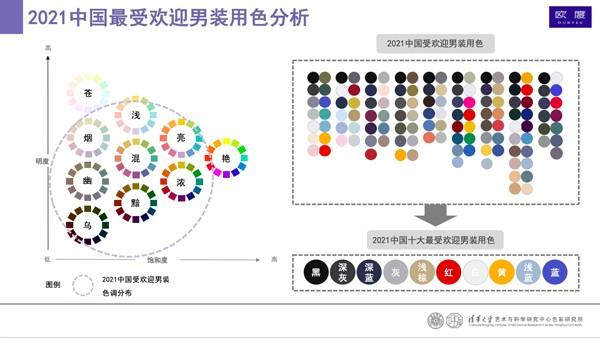 首份男装搭配色彩报告出炉 中国男性用色自由度提高